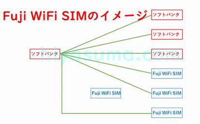 Fuji WiFi SIMのイメージ図