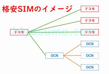格安SIMのイメージ図