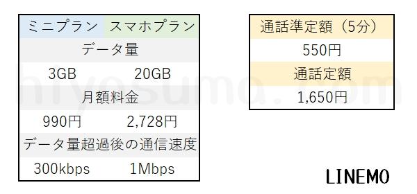 povo2.0と比較するためのLINEMOの料金です